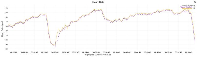 Garmin Lily review heart rate data vs wahoo tickr x