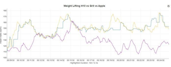 Weight Lifting Polar Grit h10 Apple Watch