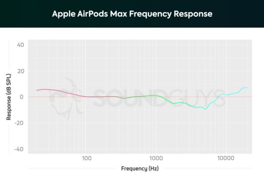 Apple AirPods Max frequency response chart