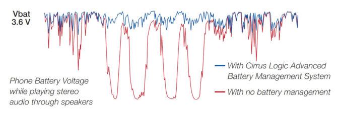 Gerenciamento de potência do amplificador lógico Cirrus