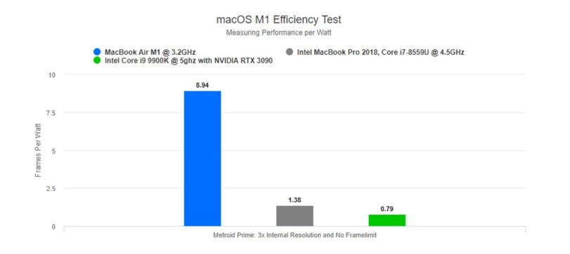 MacOS M1 Dolphin efficiency