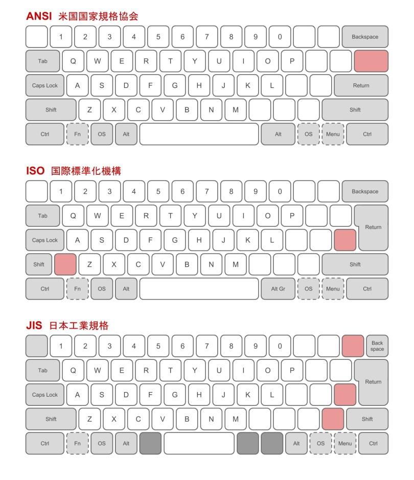 Mechanical keyboard layouts comparison showing ANSI ISO and JIS layouts