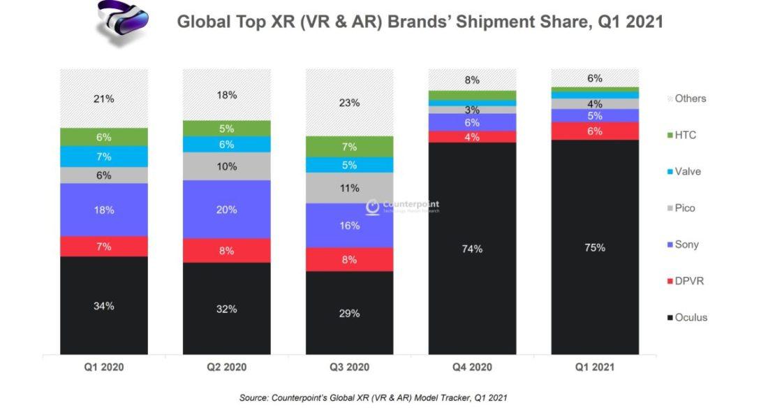 vr headset market share q1 2021