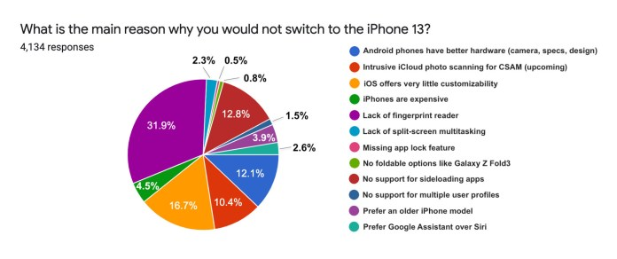 Android Loyalty Survey iPhone 13 SellCell