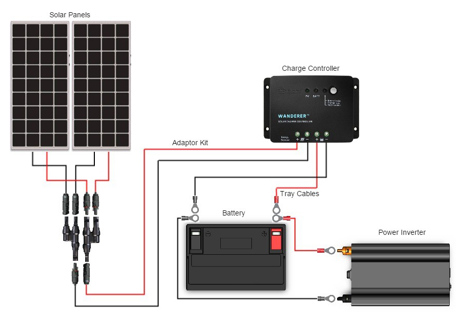 Should I Wire My Panels In Parallel Or In Series?