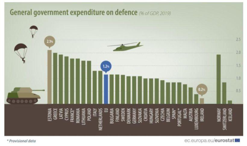 , Δεύτερη στις στρατιωτικές δαπάνες στην ΕΕ η Ελλάδα, INDEPENDENTNEWS