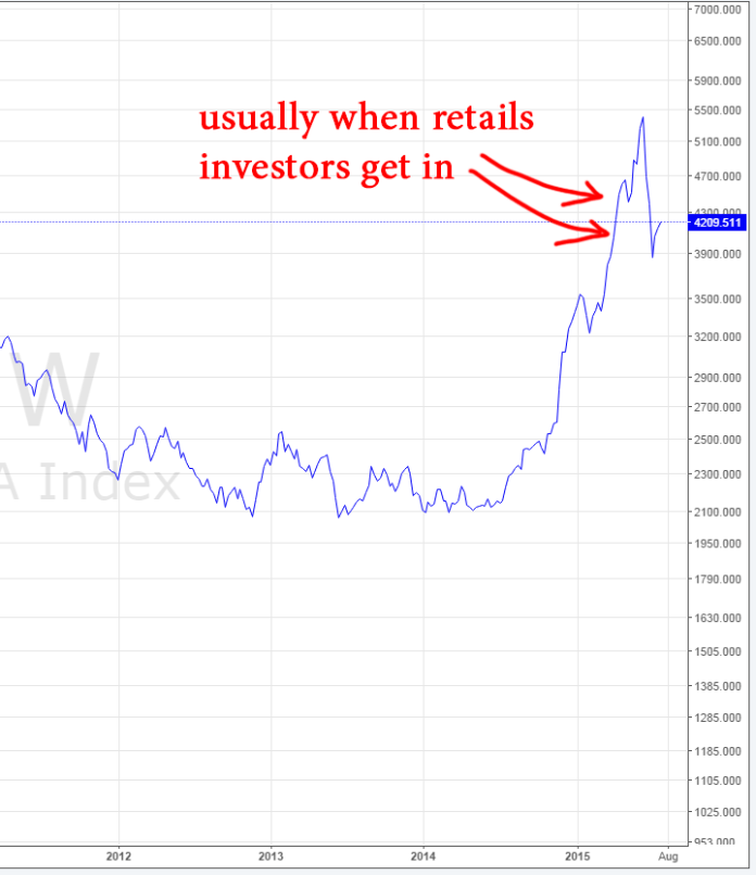 shanghai-index-retail-investors