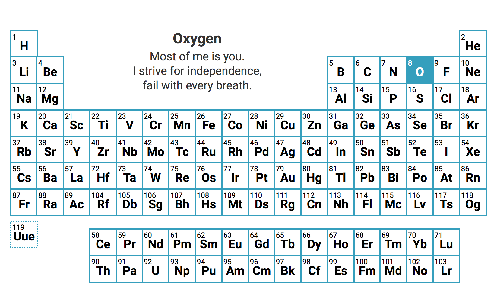 The Periodic Table Of Elements Presented As Interactive
