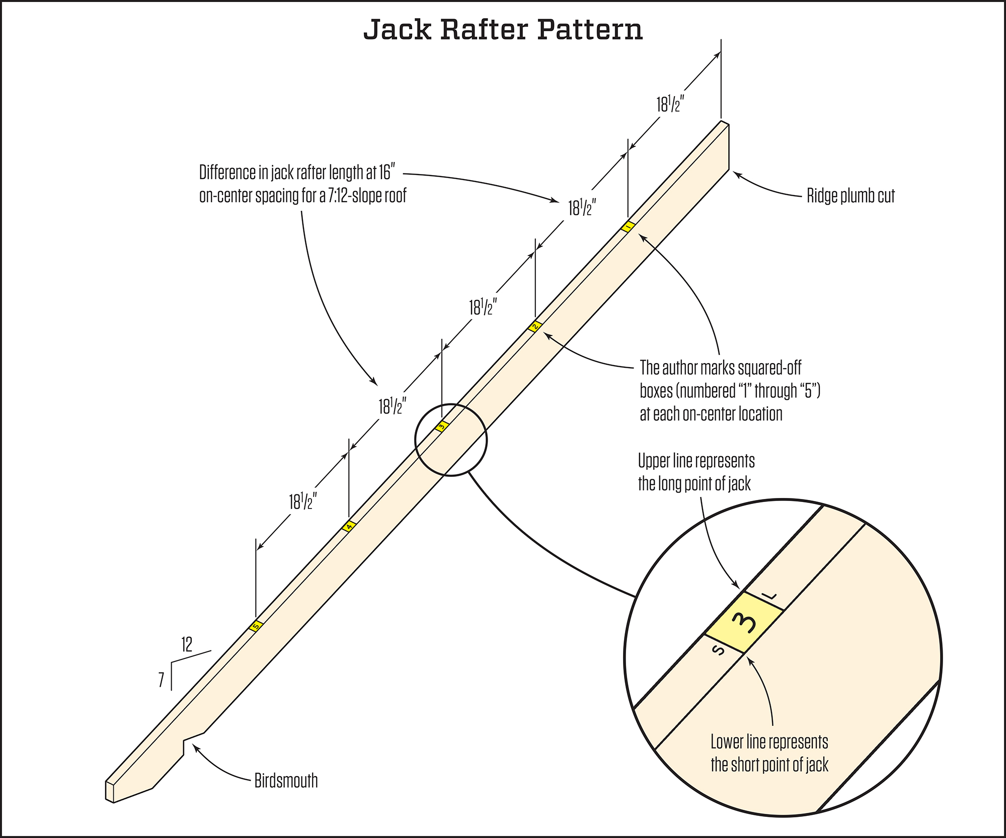 Fast Jack Rafter Layout And Cutting