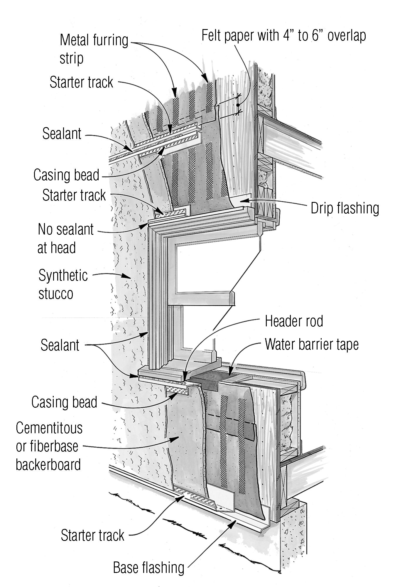 Drainage For Stucco
