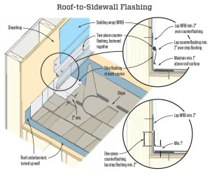 Step Flashing Done Right   JLC Online   Flashing, Roofing
