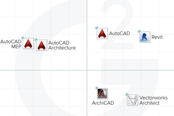 Two New Reports Compare Leading BIM And Product Design Software Architect Magazine