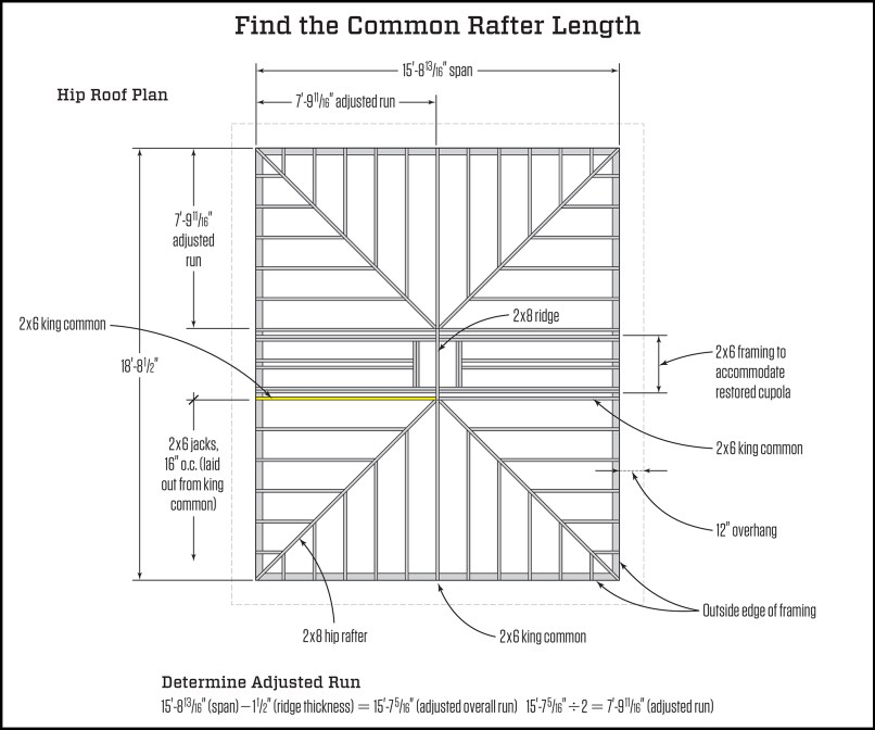 Layout Common Rafter With Framing Square | Frameswalls.org