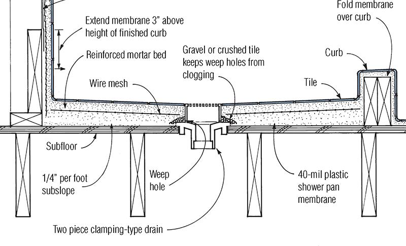 mortar bed shower pan jlc online