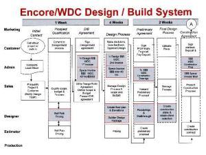 GoodForm: Design Flow Chart   Remodeling
