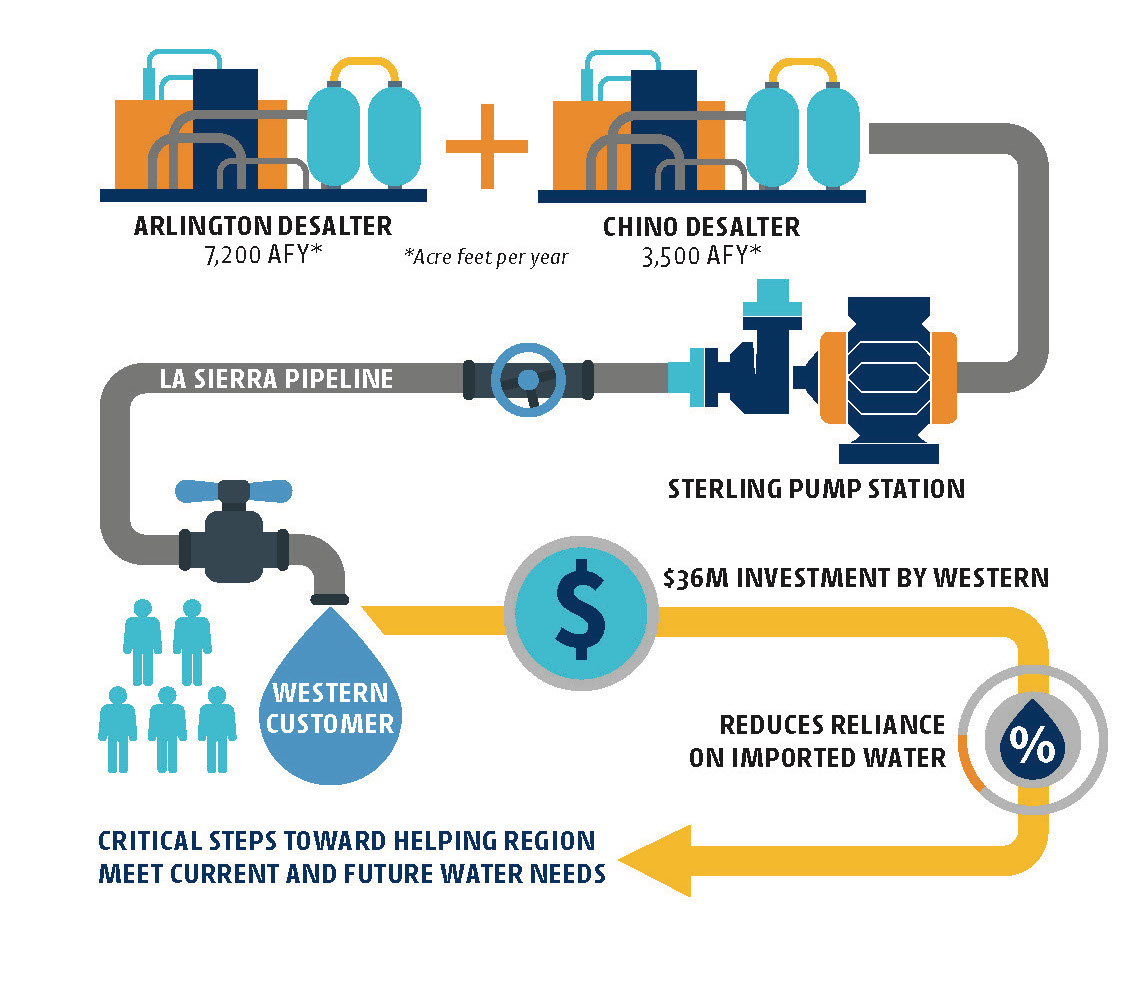 California Water Utility Invests 75 Million To Secure