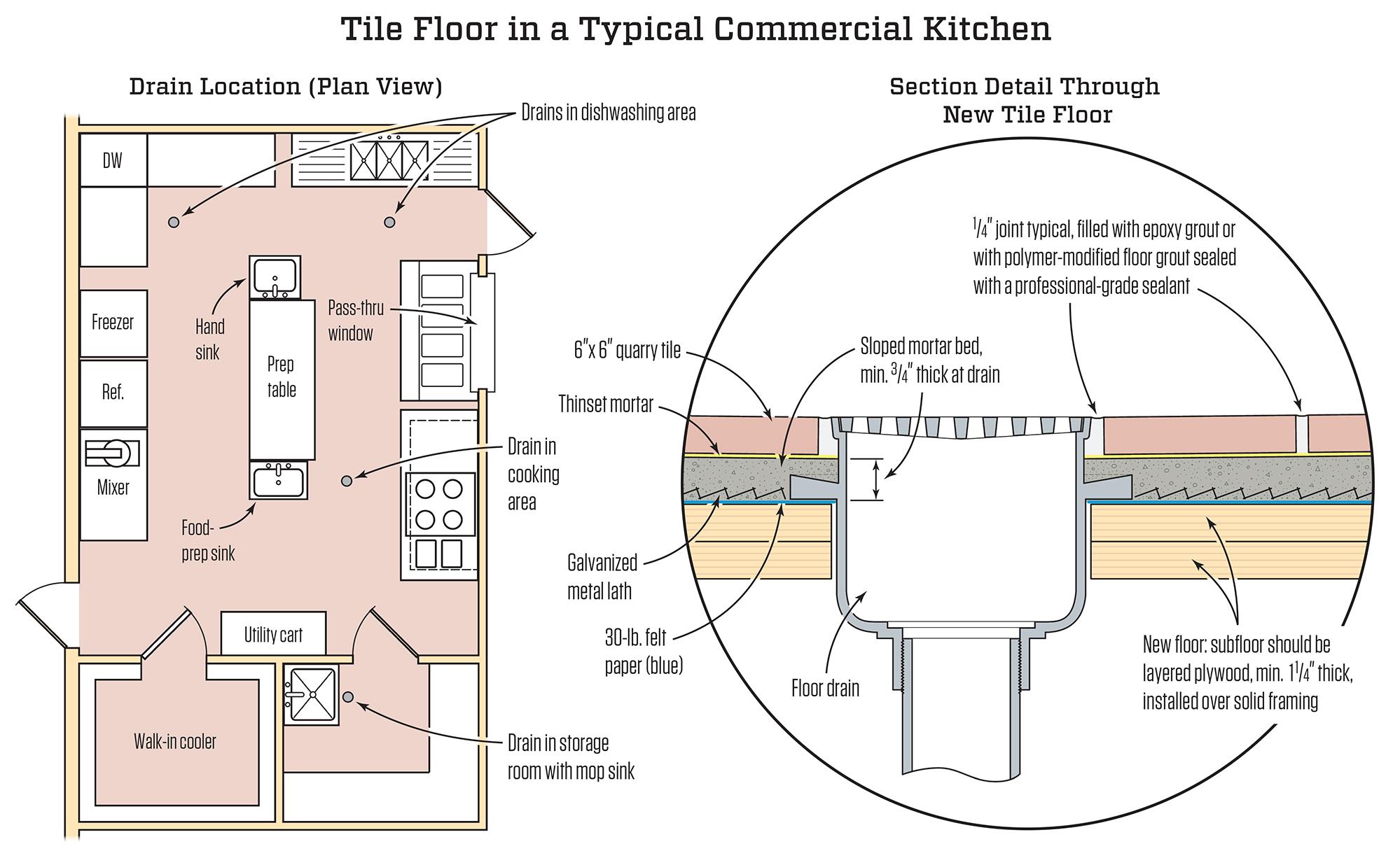 Commercial Kitchen Tile Floor JLC Online Tile Kitchen Commercial Projects