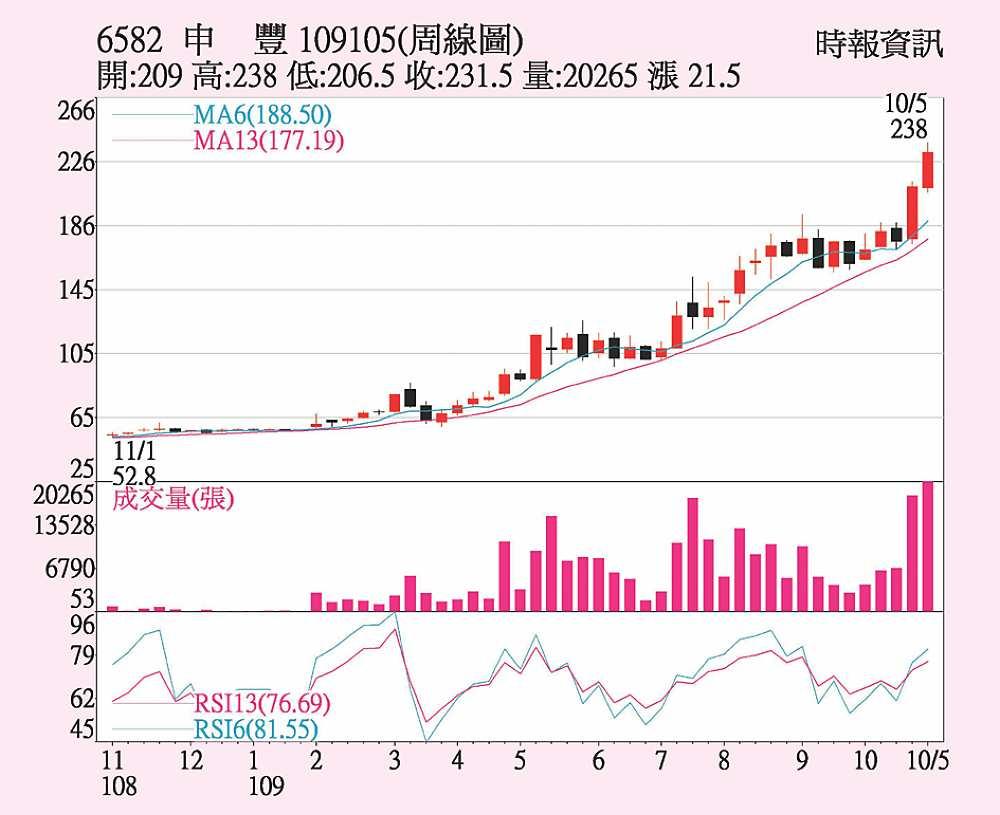 申豐 受惠疫情再起 - B9 法人票選股 - 20201101 - 工商時報