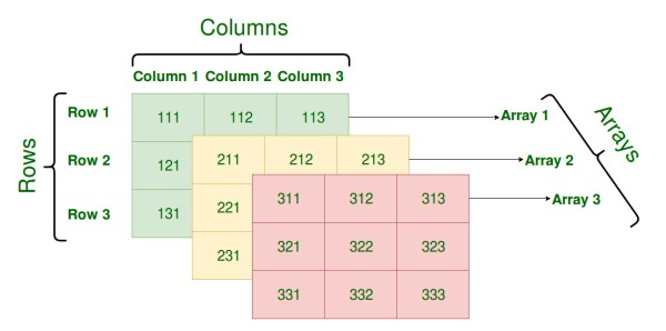 Multidimensional Arrays in Java - GeeksforGeeks