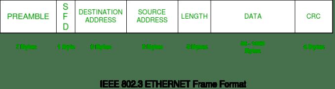 Explain Frame Format Of Ethernet | Frameviewjdi.org
