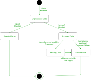 Unified Modeling Language (UML) | State Diagrams  GeeksforGeeks