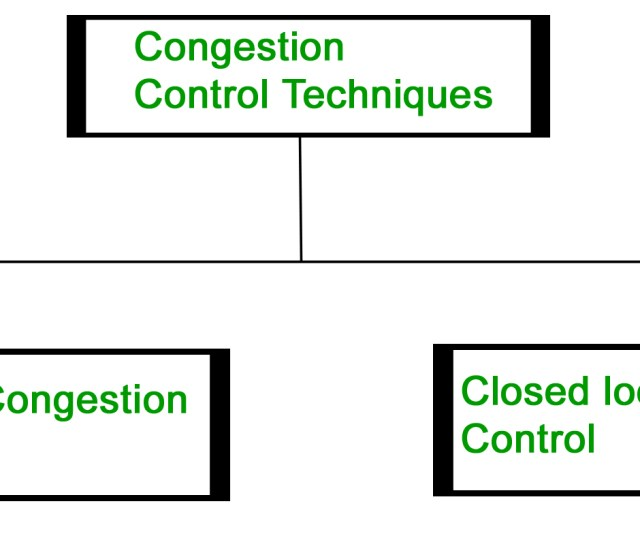 Congestion Control Refers To The Techniques Used To Control Or Prevent Congestion Congestion Control Techniques Can Be Broadly Classified Into Two