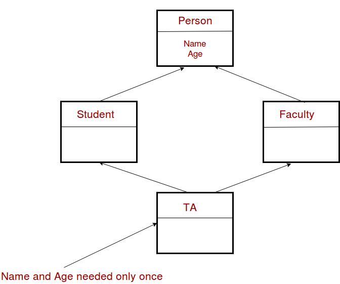 Sorting Algorithms Graph