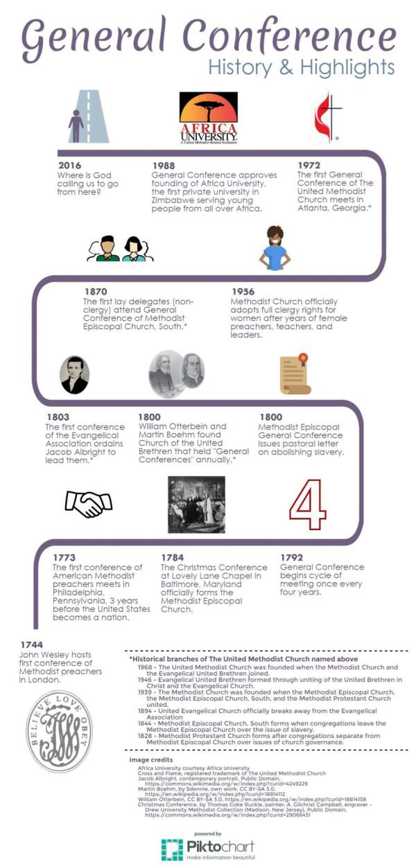 Infographic: United Methodist General Conference History ...
