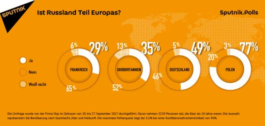 Umfragen: Annäherung zu Russland wichtig, auch wenn Russland nicht für alle Teil Europas ist