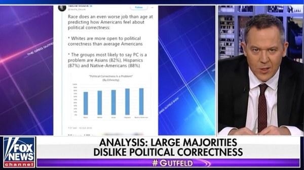 Fox News: политкорректность «отвратительна» 80 процентам ...
