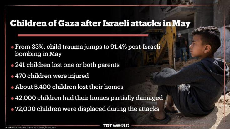 Children of Gaza after Israeli attacks in May.