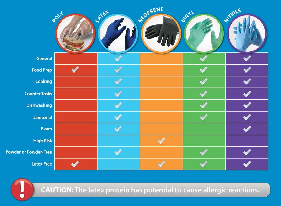 Types Of Disposable Gloves Compared
