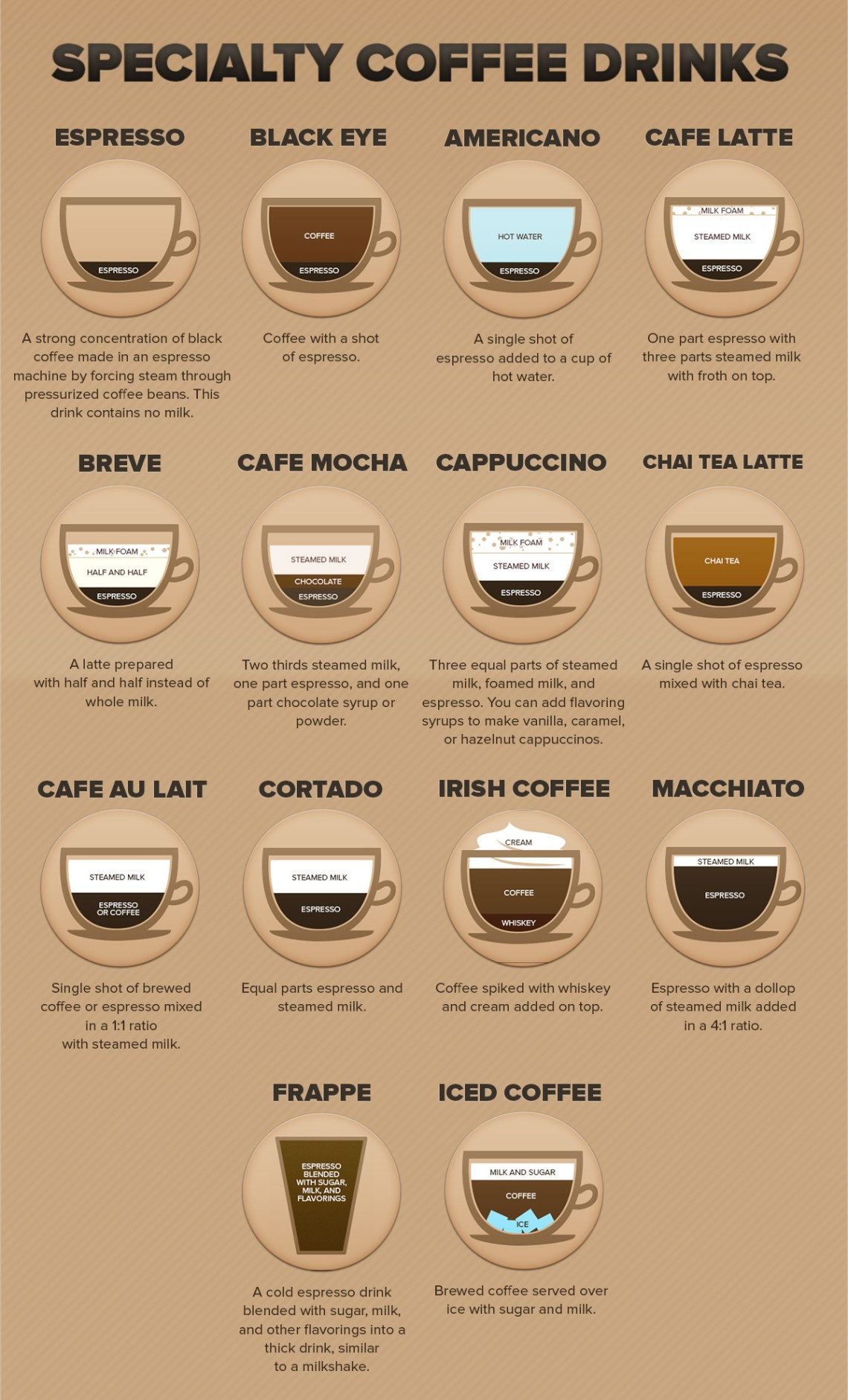 Image Result For Starbucks Coffee Explained