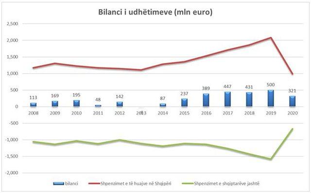 Turizmi humbi 1.1 mld euro nga pandemia, por dhe shqiptarët