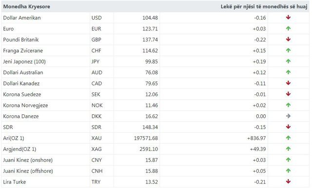 Rritet euroja, bie dollari, ja me sa këmbehet valuta sot!