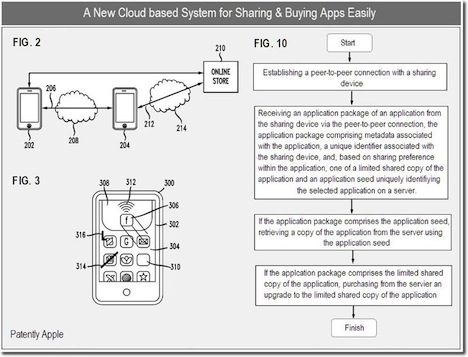 Apple Patents Method to Share iOS Apps, Mac Apps
