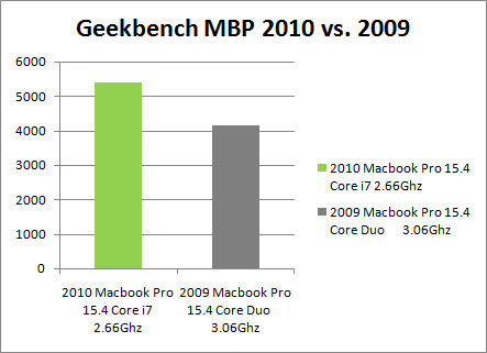 Macbook Pro Core i7 is 30% Faster
