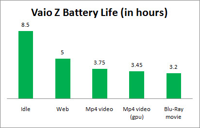 vaio z review