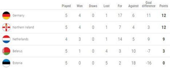Klasemen sementara Grup C Kualifikasi EURO 2020 (c) UEFA.com