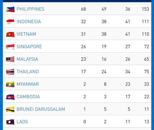 Klasemen Sea Games  Emas Indonesia Naik Ke