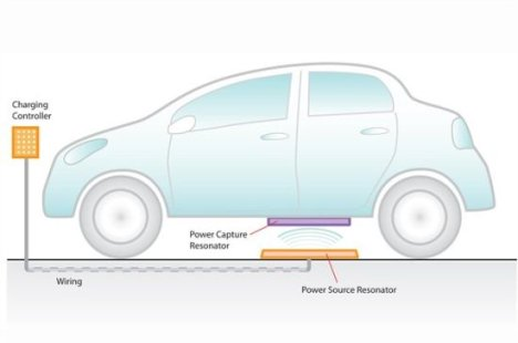 Wireless Charging Systems For Electric Vehicles Being Developed