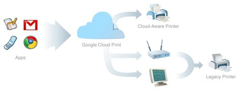 Google Cloud Print: A New Approach To Printing