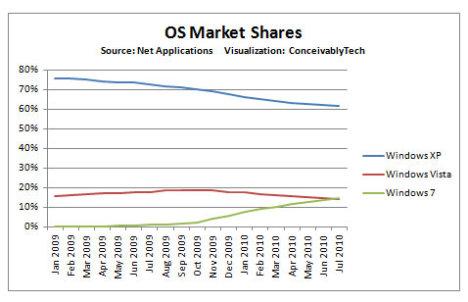 Windows 7 Overtakes Vista In Market Share