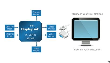 DisplayLink chip platforms deliver USB 3.0 and Ethernet connectivity
