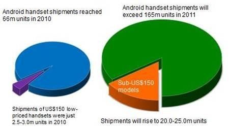 Low-end Android sales predictions
