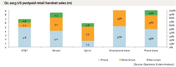 iphone-us-q1-2013