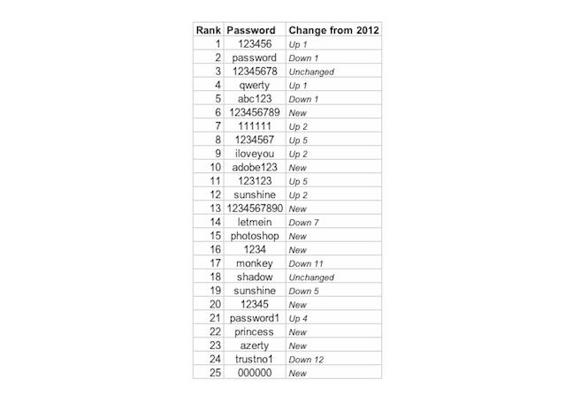 worst-passwords-2013