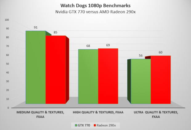 watchdogs nvidia amd