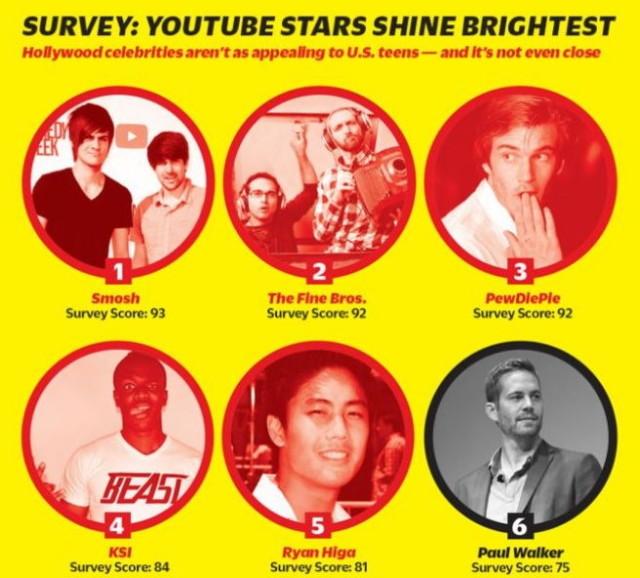 internet celebrities