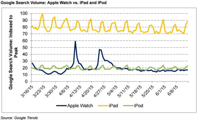 ipod apple watch search